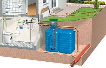 Accesorios para la recogida de aguas pluviales - Recogida aguas pluviales ...